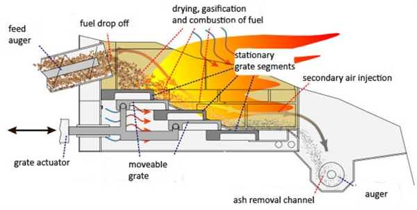 Moveable grate Schematic